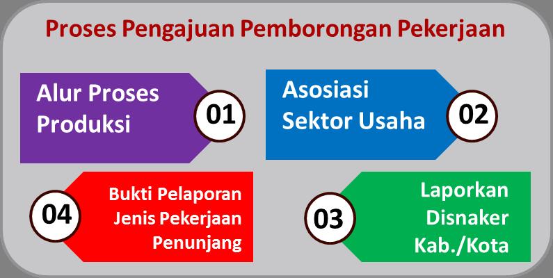 Pemborongan Pekerjaan Sava Jaya Anugerah